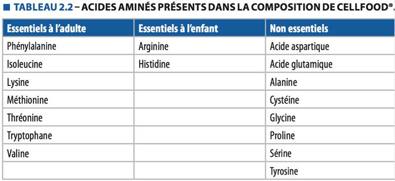 Acides aminés présents dans la composition de Cellfood